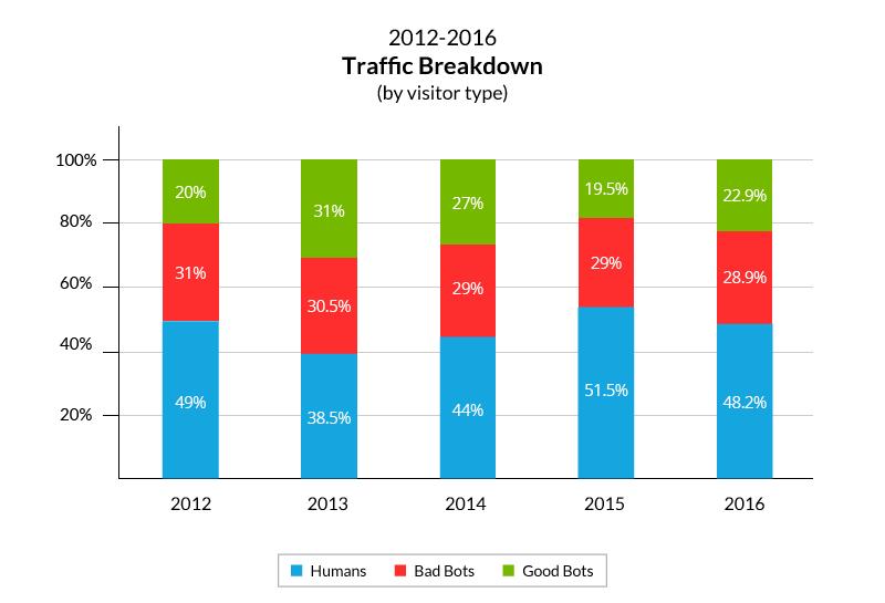 Bot Traffic 2012-2016